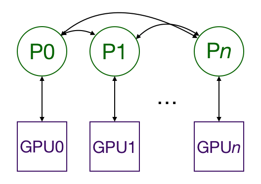 Distributed data parallel training in Pytorch
